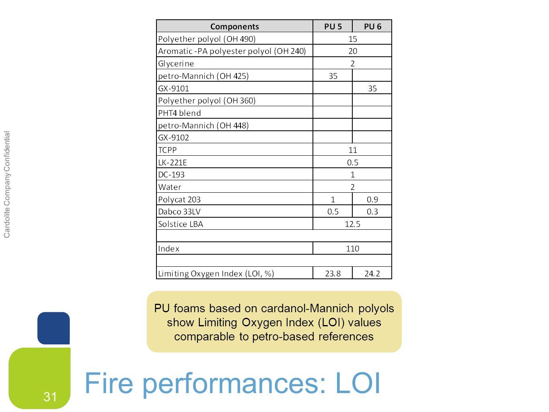 Cardolite Company Confidential Cardolite CNSL in PU applications