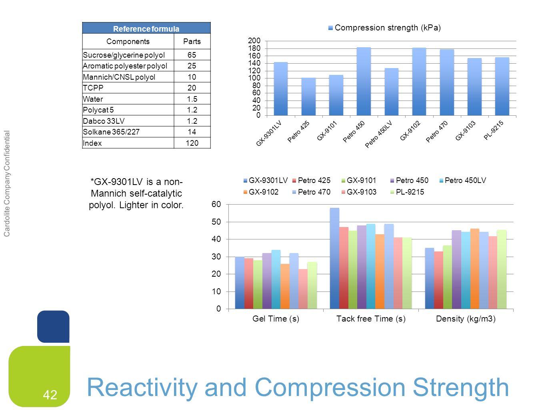 Cardolite Company Confidential Cardolite CNSL in PU