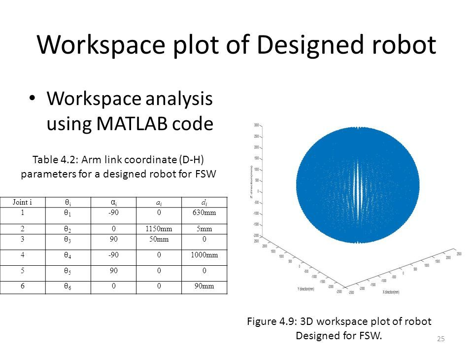 Design and development of a robot for friction stir welding