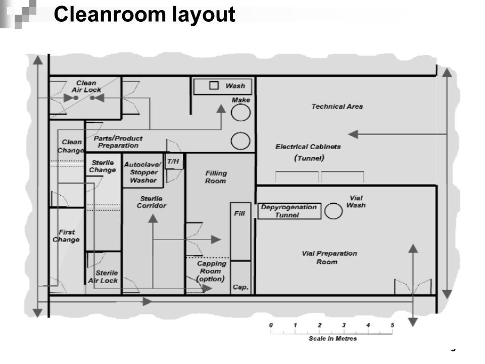 1 Clean room HVAC Design for Pharmaceutical Facilities Presented ...