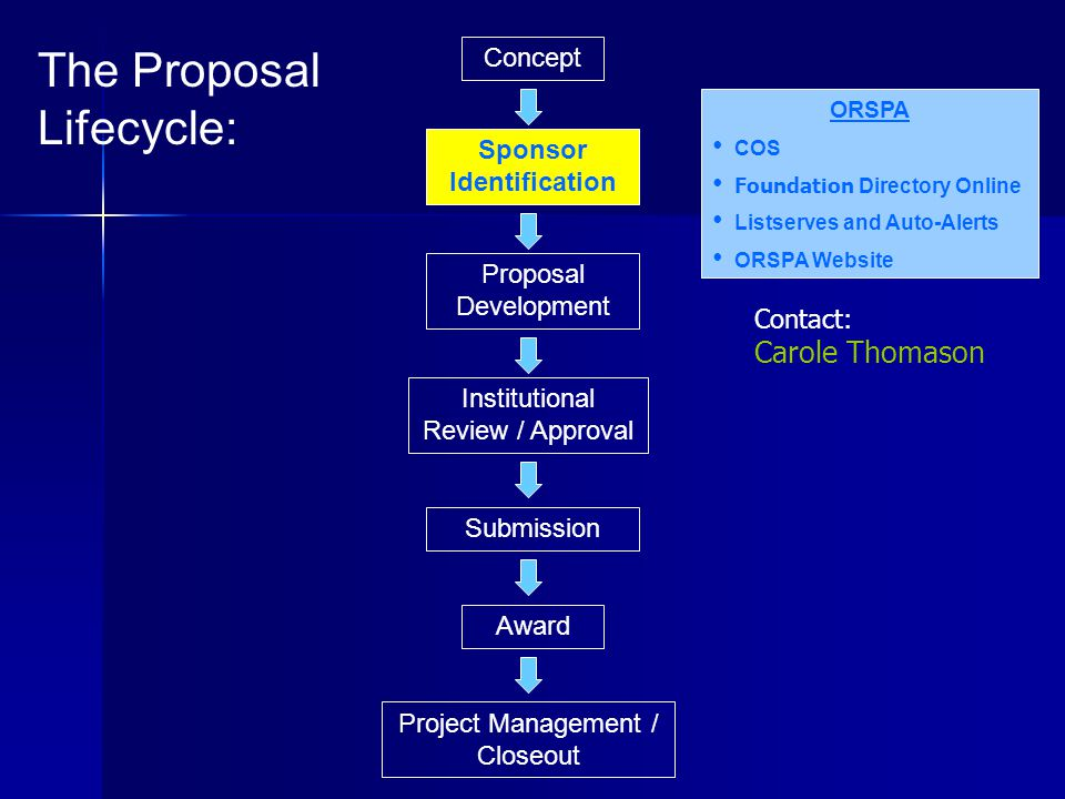 Concept Proposal Development Project Management / Closeout Institutional Review / Approval Submission Award Sponsor Identification The Proposal Lifecycle: ORSPA COS Foundation Directory Online Listserves and Auto-Alerts ORSPA Website Contact: Carole Thomason