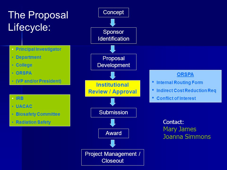 Concept Proposal Development Project Management / Closeout Institutional Review / Approval Submission Award Sponsor Identification The Proposal Lifecycle: ORSPA Internal Routing Form Indirect Cost Reduction Req Conflict of Interest Principal Investigator Department College ORSPA (VP and/or President) IRB UACAC Biosafety Committee Radiation Safety Contact: Mary James Joanna Simmons