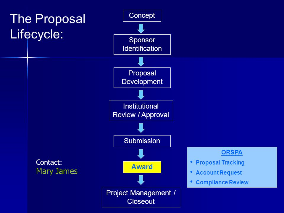 Concept Proposal Development Project Management / Closeout Institutional Review / Approval Submission Award Sponsor Identification The Proposal Lifecycle: ORSPA Proposal Tracking Account Request Compliance Review Contact: Mary James
