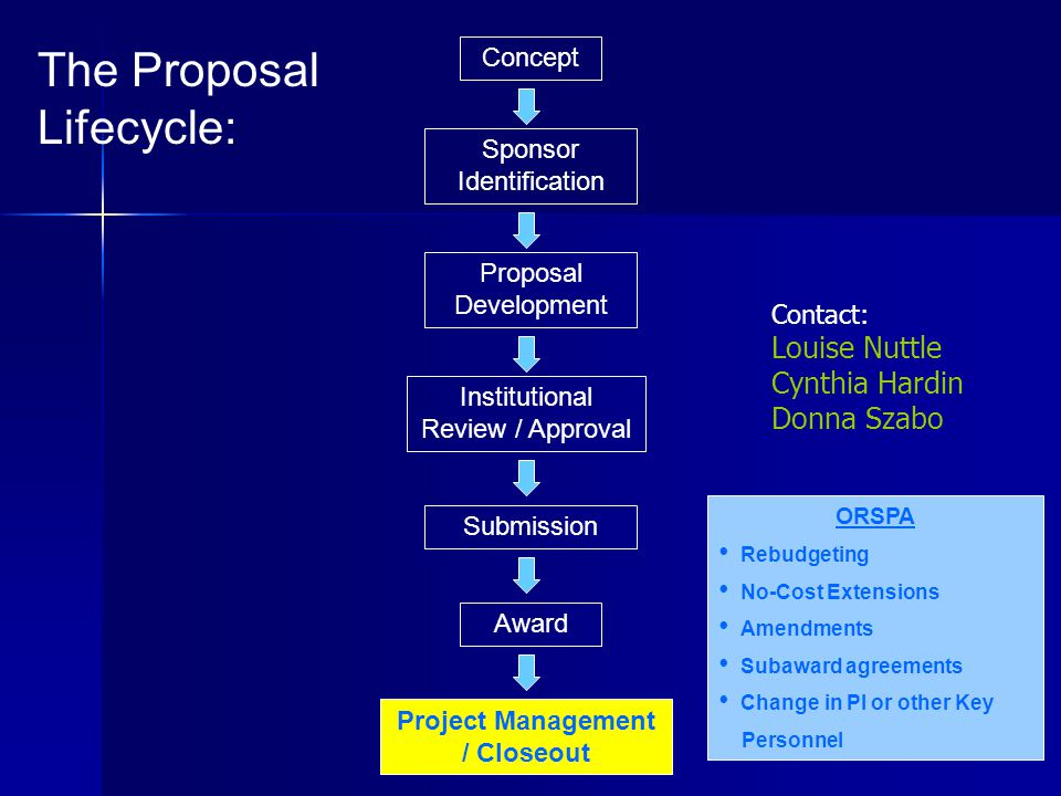 Concept Proposal Development Project Management / Closeout Institutional Review / Approval Submission Award Sponsor Identification The Proposal Lifecycle: ORSPA Rebudgeting No-Cost Extensions Amendments Subaward agreements Change in PI or other Key Personnel Contact: Louise Nuttle Cynthia Hardin Donna Szabo