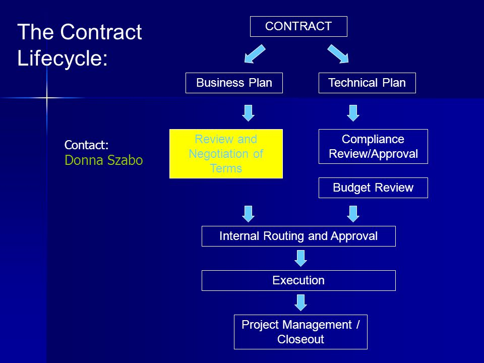 Project Management / Closeout Review and Negotiation of Terms Business Plan The Contract Lifecycle: Technical Plan Compliance Review/Approval Internal Routing and Approval CONTRACT Budget Review Execution Contact: Donna Szabo