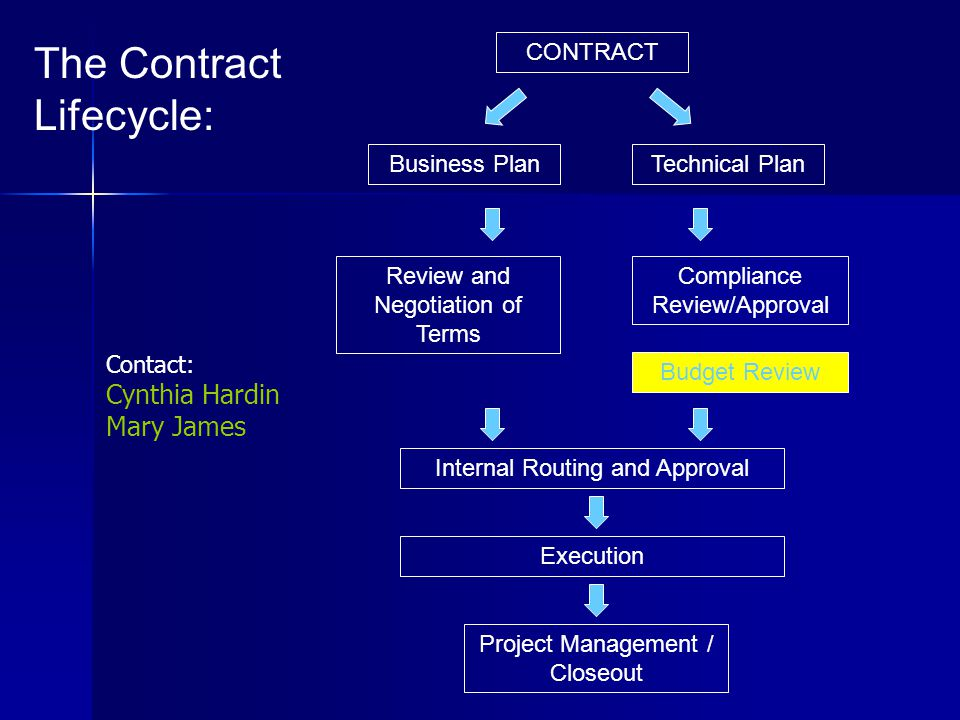 Project Management / Closeout Review and Negotiation of Terms Business Plan The Contract Lifecycle: Technical Plan Compliance Review/Approval Internal Routing and Approval CONTRACT Budget Review Execution Contact: Cynthia Hardin Mary James