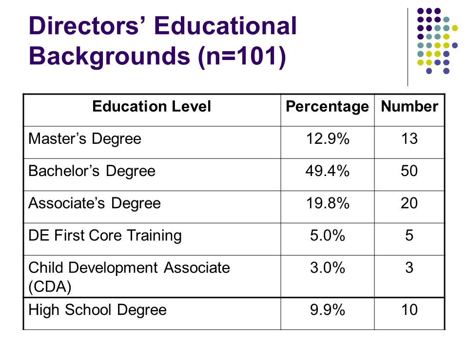Directors' Educational Backgrounds (n=101) Education LevelPercentageNumber Master's Degree12.9%13 Bachelor's Degree49.4%50 Associate's Degree19.8%20 DE First Core Training5.0%5 Child Development Associate (CDA) 3.0%3 High School Degree9.9%10