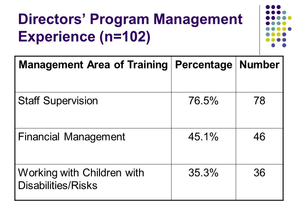 Directors' Program Management Experience (n=102) Management Area of TrainingPercentageNumber Staff Supervision76.5%78 Financial Management45.1%46 Working with Children with Disabilities/Risks 35.3%36