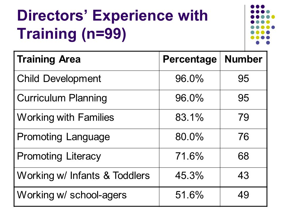 Directors' Experience with Training (n=99) Training AreaPercentageNumber Child Development96.0%95 Curriculum Planning96.0%95 Working with Families83.1%79 Promoting Language80.0%76 Promoting Literacy71.6%68 Working w/ Infants & Toddlers45.3%43 Working w/ school-agers51.6%49