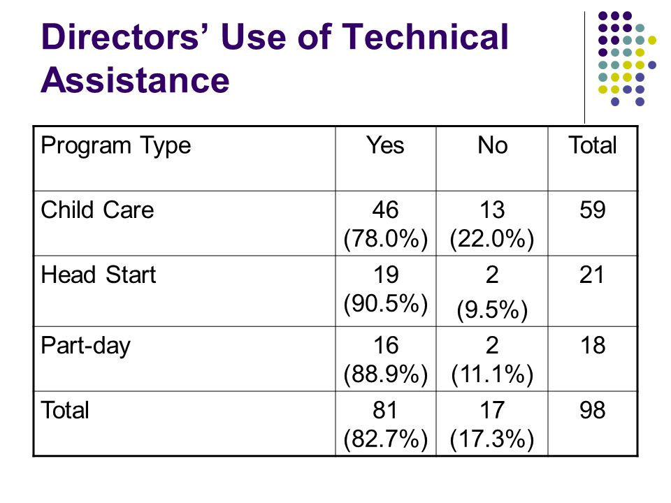 Directors' Use of Technical Assistance Program TypeYesNoTotal Child Care46 (78.0%) 13 (22.0%) 59 Head Start19 (90.5%) 2 (9.5%) 21 Part-day16 (88.9%) 2 (11.1%) 18 Total81 (82.7%) 17 (17.3%) 98