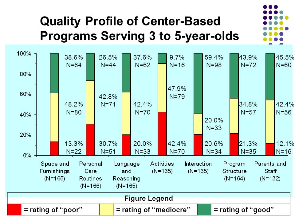 Quality Profile of Center-Based Programs Serving 3 to 5-year-olds 38.6% N=64 48.2% N=80 13.3% N=22 26.5% N=44 42.8% N=71 30.7% N=51 37.6% N=62 42.4% N=70 20.0% N=33 9.7% N=16 47.9% N=79 42.4% N=70 59.4% N=98 20.0% N=33 20.6% N=34 43.9% N=72 34.8% N=57 21.3% N=35 45.5% N=60 42.4% N=56 12.1% N=16 Figure Legend = rating of poor = rating of mediocre = rating of good