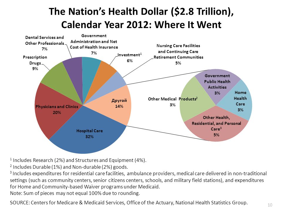 The Nation's Health Dollar ($2.8 Trillion), Calendar Year 2012: Where It Went 1 Includes Research (2%) and Structures and Equipment (4%).