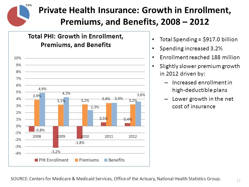 Private Health Insurance: Growth in Enrollment, Premiums, and Benefits, 2008 – 2012 SOURCE: Centers for Medicare & Medicaid Services, Office of the Actuary, National Health Statistics Group.