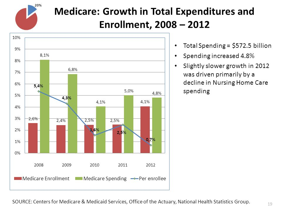 Medicare: Growth in Total Expenditures and Enrollment, 2008 – 2012 SOURCE: Centers for Medicare & Medicaid Services, Office of the Actuary, National Health Statistics Group.