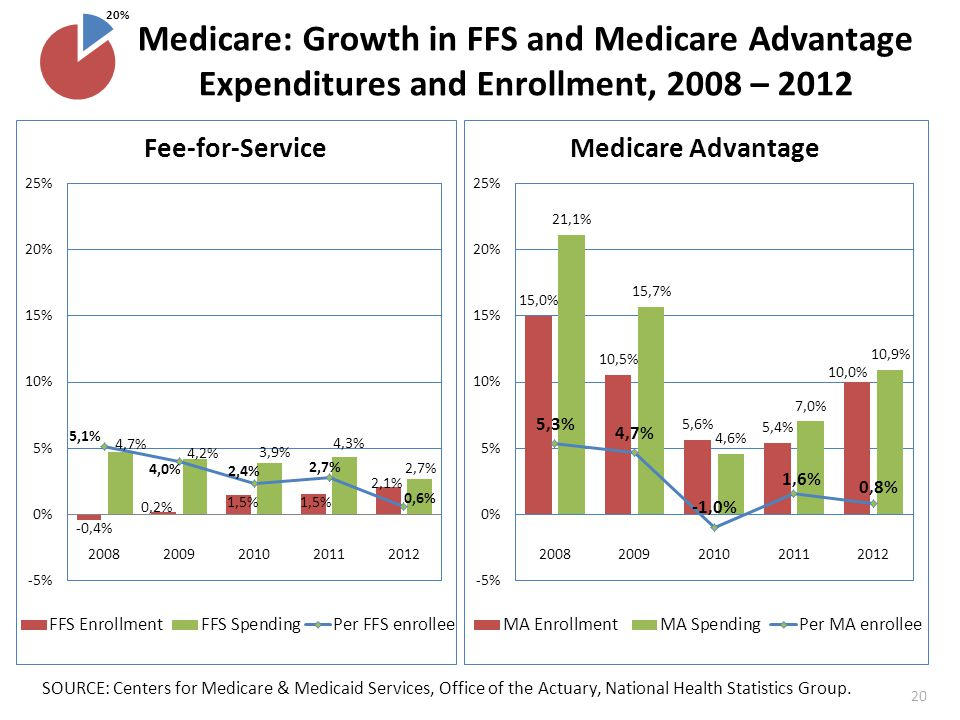 Medicare: Growth in FFS and Medicare Advantage Expenditures and Enrollment, 2008 – 2012 SOURCE: Centers for Medicare & Medicaid Services, Office of the Actuary, National Health Statistics Group.