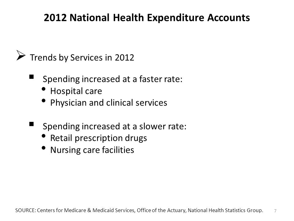 2012 National Health Expenditure Accounts  Trends by Services in 2012  Spending increased at a faster rate: Hospital care Physician and clinical services  Spending increased at a slower rate: Retail prescription drugs Nursing care facilities SOURCE: Centers for Medicare & Medicaid Services, Office of the Actuary, National Health Statistics Group.