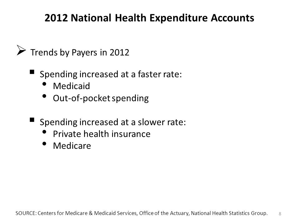 2012 National Health Expenditure Accounts  Trends by Payers in 2012  Spending increased at a faster rate: Medicaid Out-of-pocket spending  Spending increased at a slower rate: Private health insurance Medicare SOURCE: Centers for Medicare & Medicaid Services, Office of the Actuary, National Health Statistics Group.