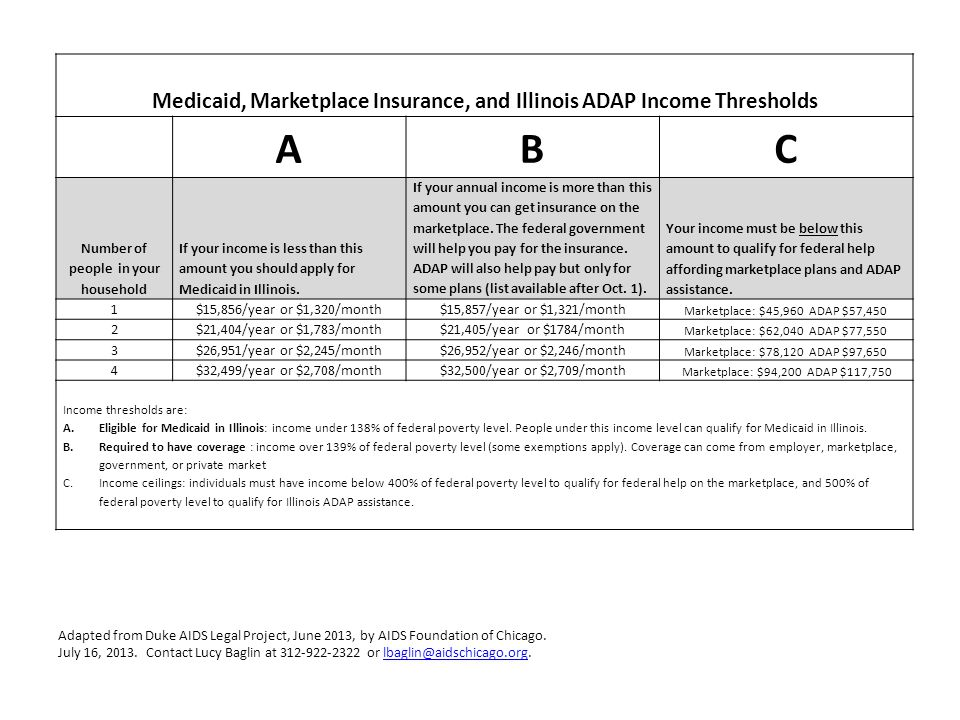 Medicaid, Marketplace Insurance, and Illinois ADAP Income Thresholds ABC Number of people in your household If your income is less than this amount you should apply for Medicaid in Illinois.