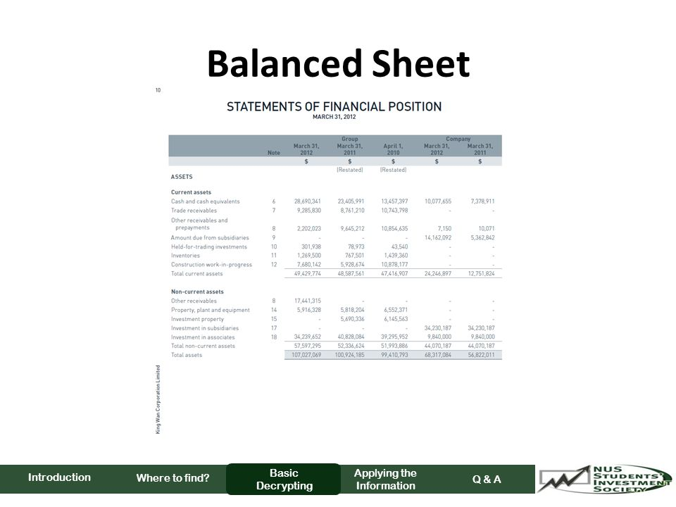 Balanced Sheet Where to find Basic Decrypting Applying the Information Q & A Introduction
