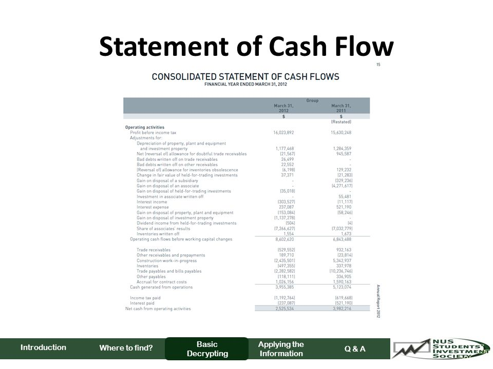 Statement of Cash Flow Where to find Basic Decrypting Applying the Information Q & A Introduction