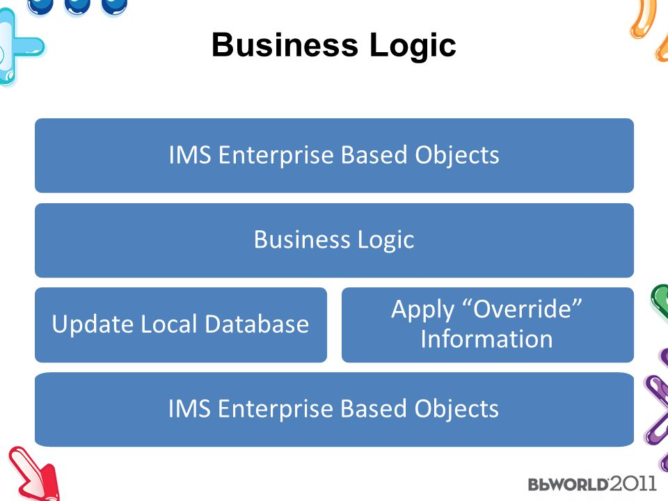 Business Logic IMS Enterprise Based Objects Business Logic Update Local Database Apply Override Information IMS Enterprise Based Objects
