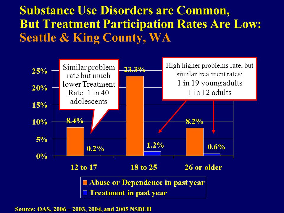 Substance Use Disorders are Common, But Treatment Participation Rates Are Low: Seattle & King County, WA Source: OAS, 2006 – 2003, 2004, and 2005 NSDUH High higher problems rate, but similar treatment rates: 1 in 19 young adults 1 in 12 adults Similar problem rate but much lower Treatment Rate: 1 in 40 adolescents