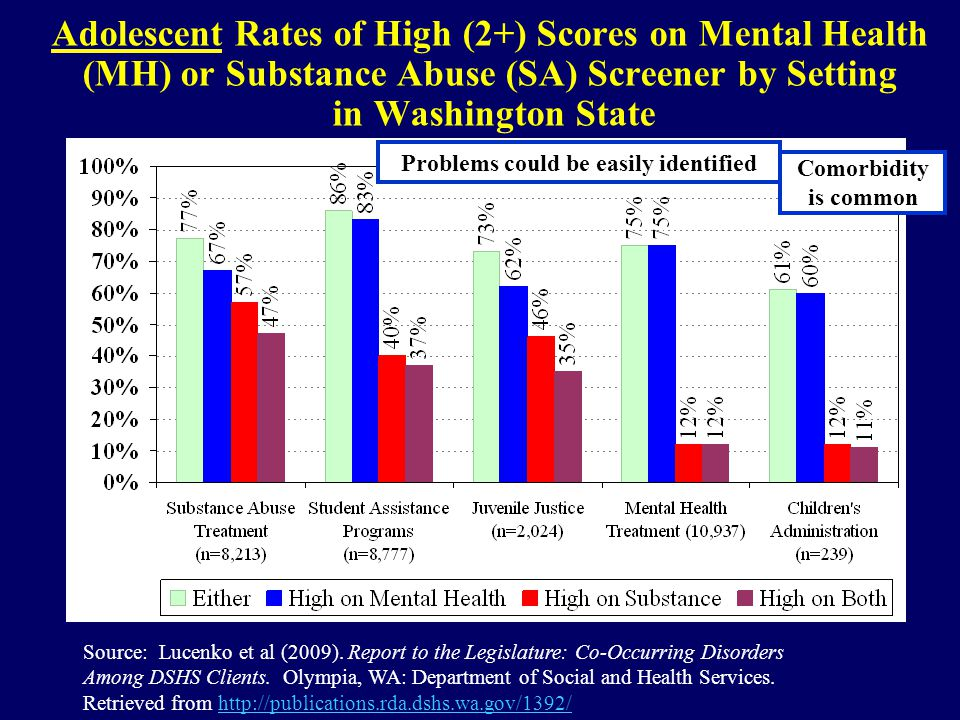 Adolescent Rates of High (2+) Scores on Mental Health (MH) or Substance Abuse (SA) Screener by Setting in Washington State Source: Lucenko et al (2009).