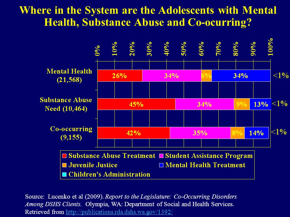 Where in the System are the Adolescents with Mental Health, Substance Abuse and Co-ocurring.
