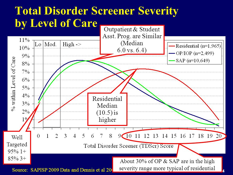 24 Total Disorder Screener Severity by Level of Care Source: SAPISP 2009 Data and Dennis et al 2006 Residential Median (10.5) is higher Outpatient & Student Asst.