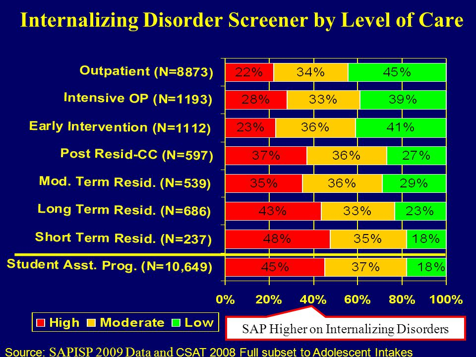 Internalizing Disorder Screener by Level of Care Source: SAPISP 2009 Data and CSAT 2008 Full subset to Adolescent Intakes SAP Higher on Internalizing Disorders