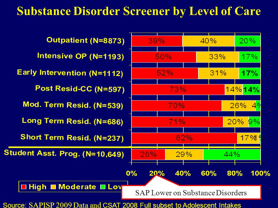 Substance Disorder Screener by Level of Care Source: SAPISP 2009 Data and CSAT 2008 Full subset to Adolescent Intakes SAP Lower on Substance Disorders