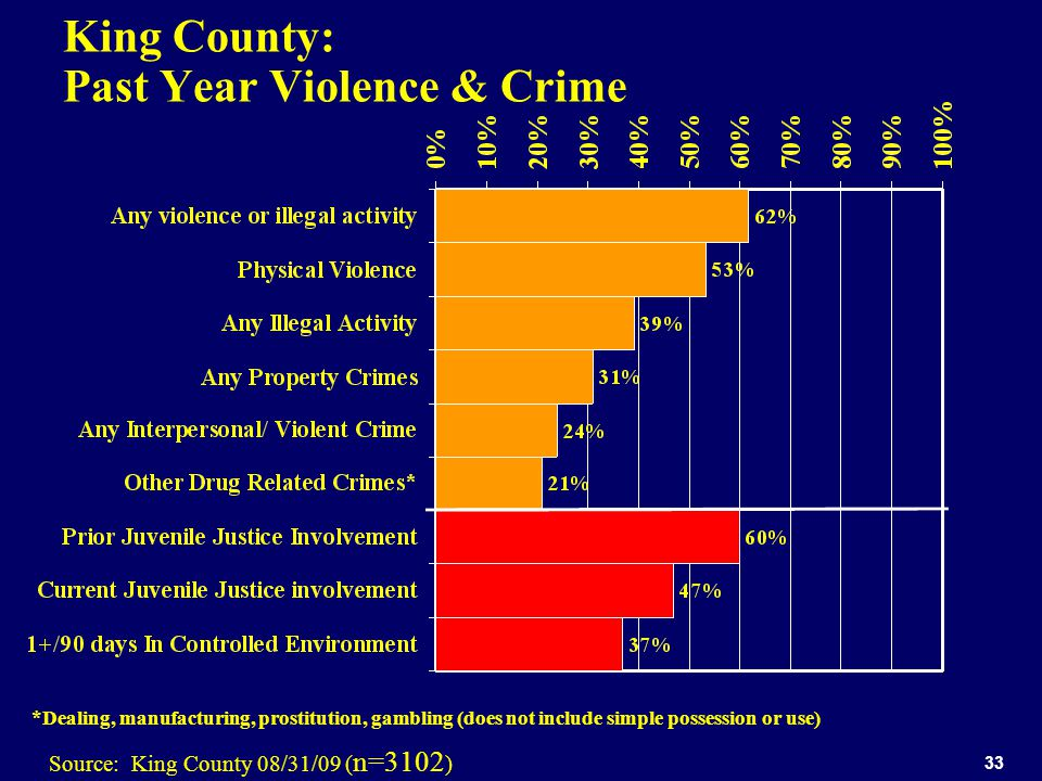 33 King County: Past Year Violence & Crime *Dealing, manufacturing, prostitution, gambling (does not include simple possession or use) Source: King County 08/31/09 ( n=3102 )