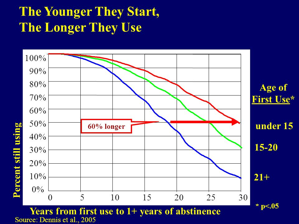 Percent still using Years from first use to 1+ years of abstinence under Age of First Use* Source: Dennis et al., % 90% 80% 70% 60% 50% 40% 30% 20% 10% 0% 60% longer The Younger They Start, The Longer They Use * p<.05