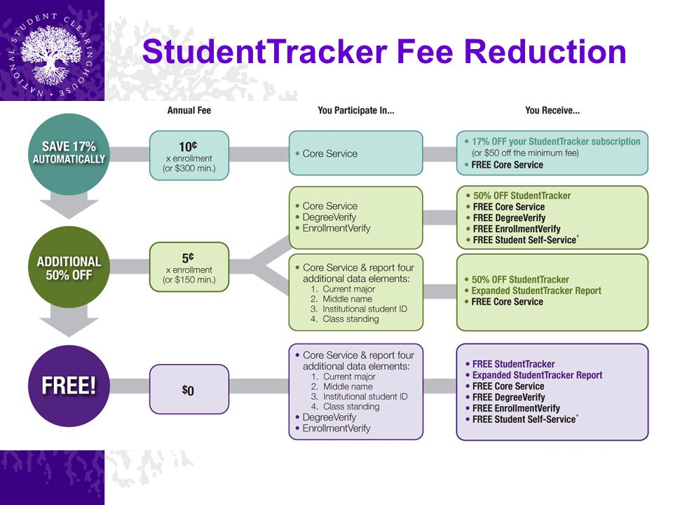 StudentTracker Fee Reduction