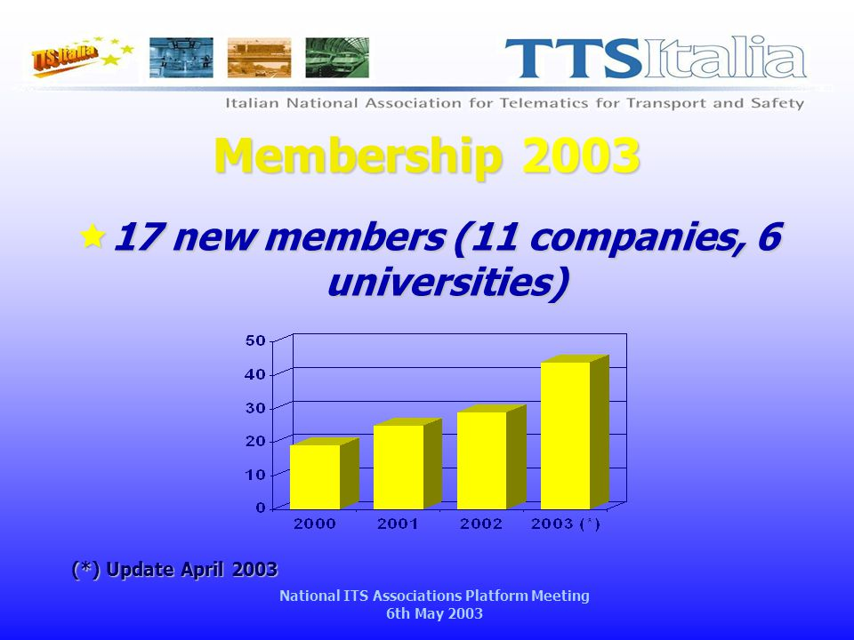National ITS Associations Platform Meeting 6th May 2003 Membership 2003  17 new members (11 companies, 6 universities) (*) Update April 2003