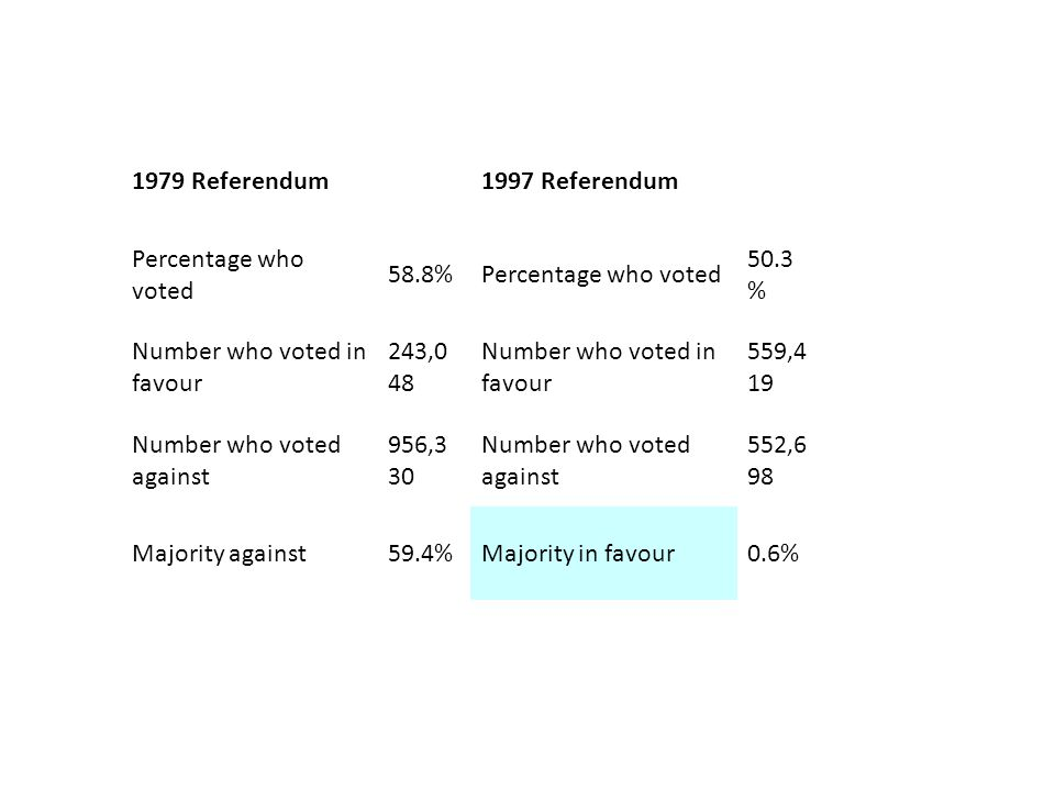 1979 Referendum 1997 Referendum Percentage who voted 58.8%Percentage who voted 50.3 % Number who voted in favour 243,0 48 Number who voted in favour 559,4 19 Number who voted against 956,3 30 Number who voted against 552,6 98 Majority against59.4%Majority in favour0.6%