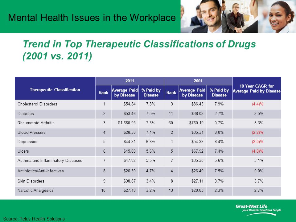 Mental Health Issues in the Workplace Trend in Top Therapeutic Classifications of Drugs (2001 vs.