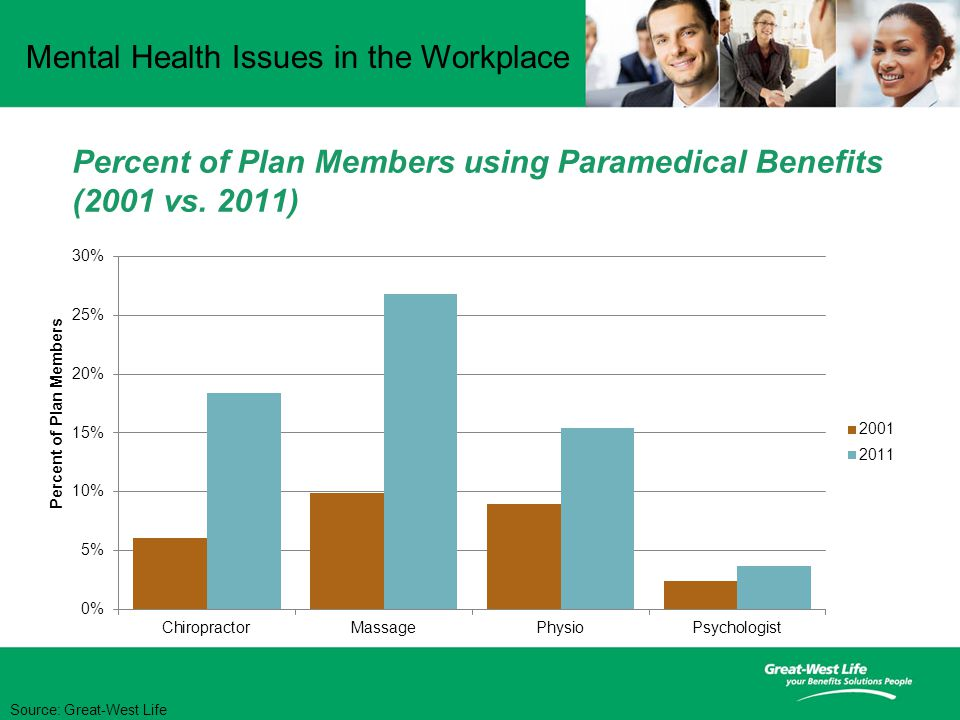 Mental Health Issues in the Workplace Percent of Plan Members using Paramedical Benefits (2001 vs.