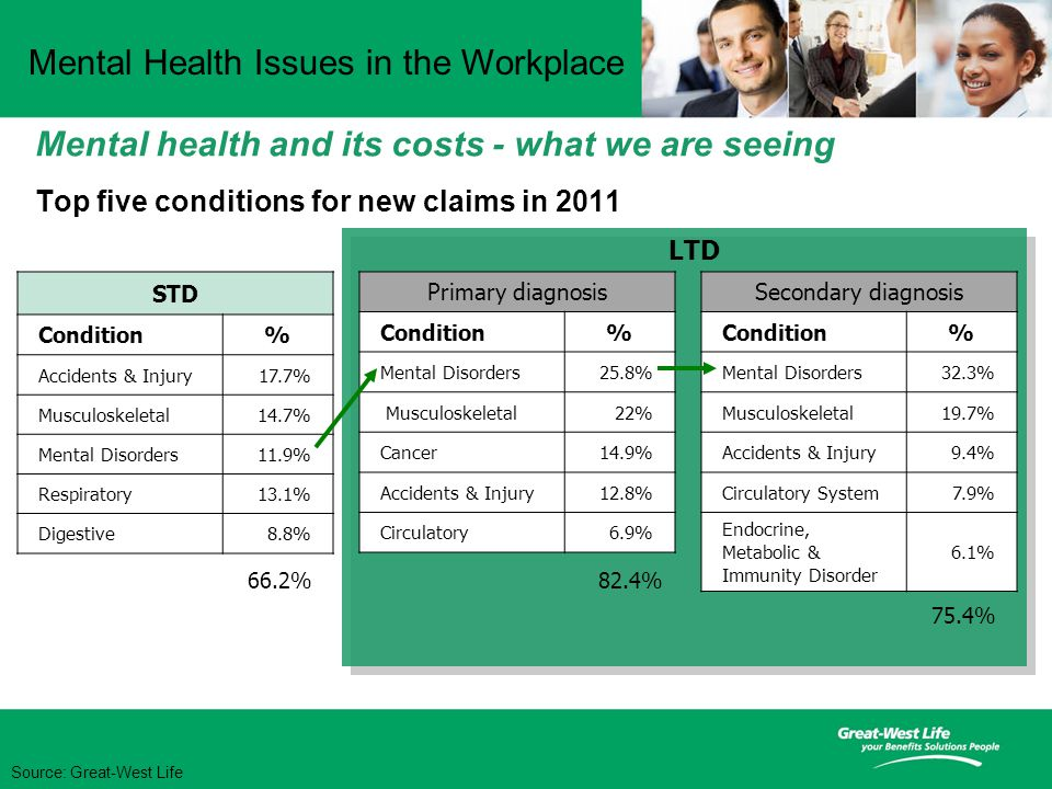 Mental Health Issues in the Workplace Source: Great-West Life Mental health and its costs - what we are seeing Top five conditions for new claims in 2011 STD Condition% Accidents & Injury17.7% Musculoskeletal14.7% Mental Disorders11.9% Respiratory13.1% Digestive8.8% Primary diagnosis Condition% Mental Disorders25.8% Musculoskeletal22% Cancer14.9% Accidents & Injury12.8% Circulatory6.9% Secondary diagnosis Condition% Mental Disorders32.3% Musculoskeletal19.7% Accidents & Injury9.4% Circulatory System7.9% Endocrine, Metabolic & Immunity Disorder 6.1% 82.4% 75.4% LTD 66.2%