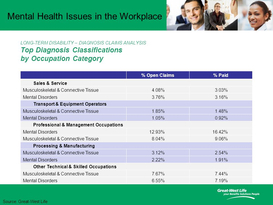 Mental Health Issues in the Workplace LONG-TERM DISABILITY – DIAGNOSIS CLAIMS ANALYSIS Top Diagnosis Classifications by Occupation Category % Open Claims% Paid Sales & Service Musculoskeletal & Connective Tissue4.08%3.03% Mental Disorders3.76%3.16% Transport & Equipment Operators Musculoskeletal & Connective Tissue1.85%1.48% Mental Disorders1.05%0.92% Professional & Management Occupations Mental Disorders12.93%16.42% Musculoskeletal & Connective Tissue8.04%9.06% Processing & Manufacturing Musculoskeletal & Connective Tissue3.12%2.54% Mental Disorders2.22%1.91% Other Technical & Skilled Occupations Musculoskeletal & Connective Tissue7.67%7.44% Mental Disorders6.55%7.19% Source: Great-West Life