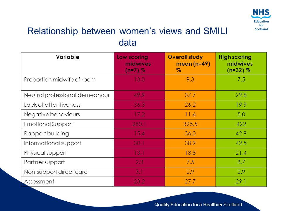 Relationship between women's views and SMILI data VariableLow scoring midwives (n=7) % Overall study mean (n=49) % High scoring midwives (n=32) % Proportion midwife of room13.09.37.5 Neutral professional demeanour49.937.729.8 Lack of attentiveness36.326.219.9 Negative behaviours17.211.65.0 Emotional Support280.1395.5422 Rapport building15.436.042.9 Informational support30.138.942.5 Physical support13.118.821.4 Partner support2.37.58.7 Non-support direct care3.12.9 Assessment23.227.729.1