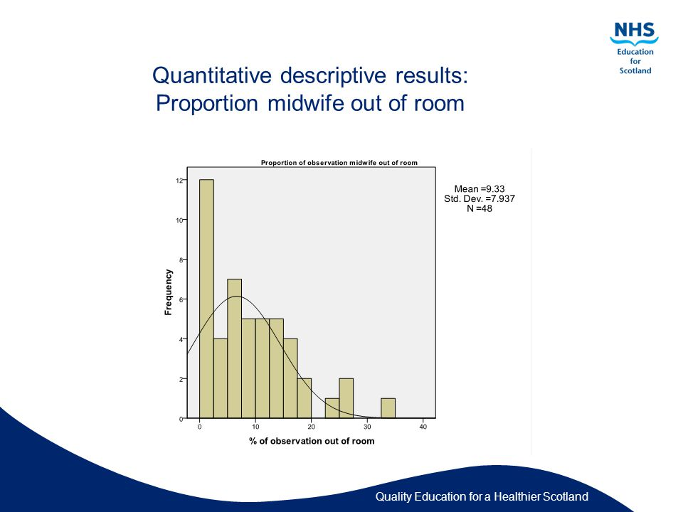 Quality Education for a Healthier Scotland Quantitative descriptive results: Proportion midwife out of room