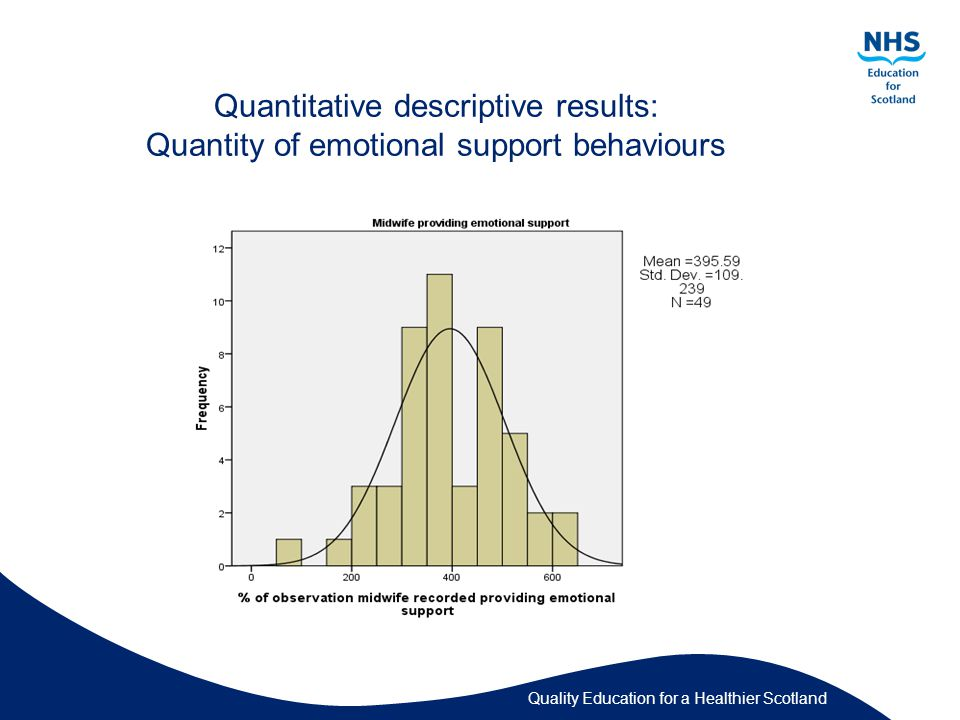 Quality Education for a Healthier Scotland Quantitative descriptive results: Quantity of emotional support behaviours