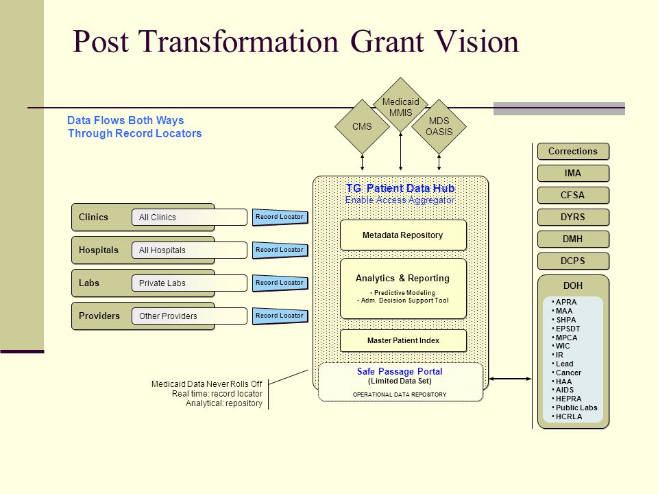Post Transformation Grant Vision TG Patient Data Hub Enable Access Aggregator TG Patient Data Hub Enable Access Aggregator Analytics & Reporting Predictive Modeling Adm.