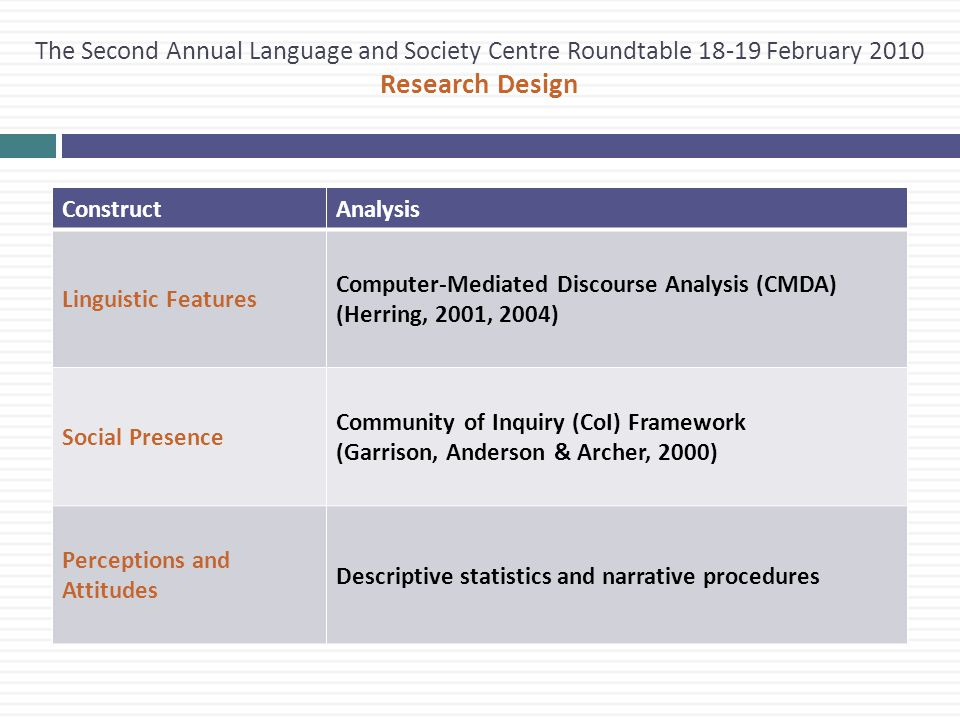 The Second Annual Language and Society Centre Roundtable 18-19 February 2010 Research Design ConstructAnalysis Linguistic Features Computer-Mediated Discourse Analysis (CMDA) (Herring, 2001, 2004) Social Presence Community of Inquiry (CoI) Framework (Garrison, Anderson & Archer, 2000) Perceptions and Attitudes Descriptive statistics and narrative procedures