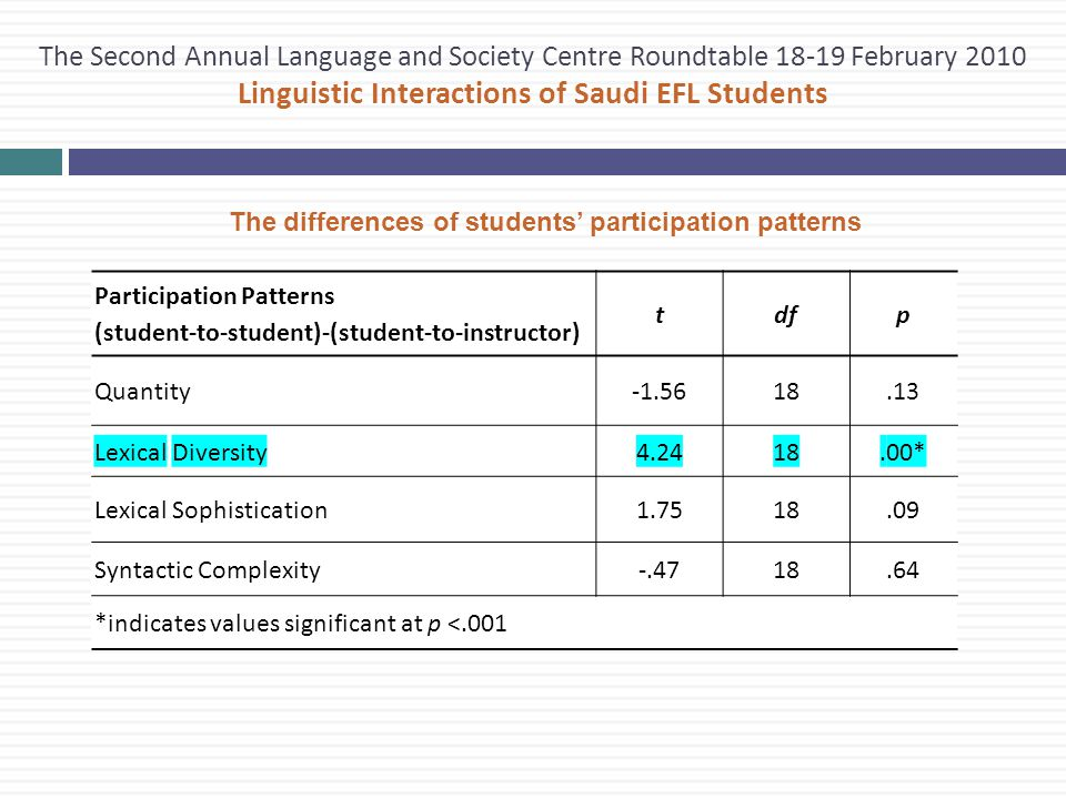 The Second Annual Language and Society Centre Roundtable 18-19 February 2010 Linguistic Interactions of Saudi EFL Students The differences of students' participation patterns Participation Patterns (student-to-student)-(student-to-instructor) tdfp Quantity-1.5618.13 Lexical Diversity4.2418.00* Lexical Sophistication1.7518.09 Syntactic Complexity-.4718.64 *indicates values significant at p <.001