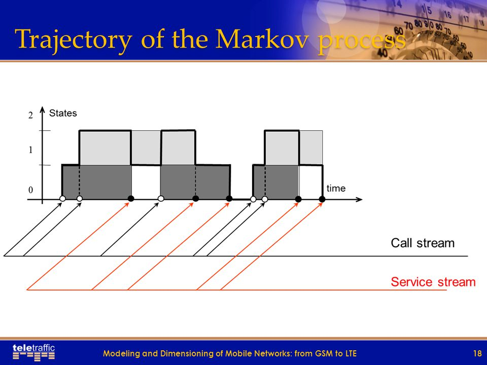 Trajectory of the Markov process 18Modeling and Dimensioning of Mobile Networks: from GSM to LTE