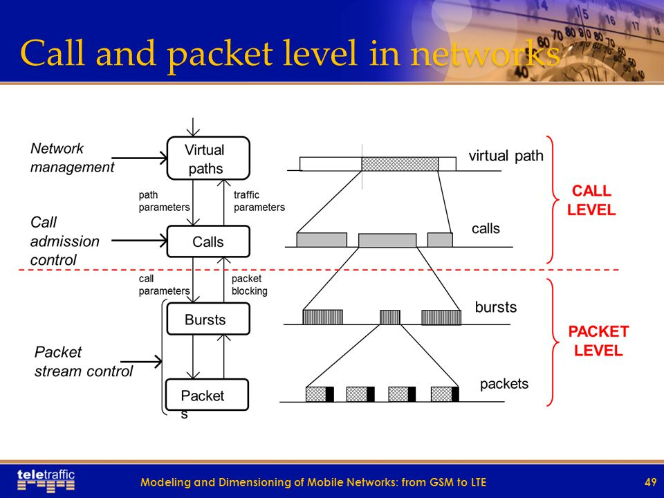 Call and packet level in networks 49Modeling and Dimensioning of Mobile Networks: from GSM to LTE
