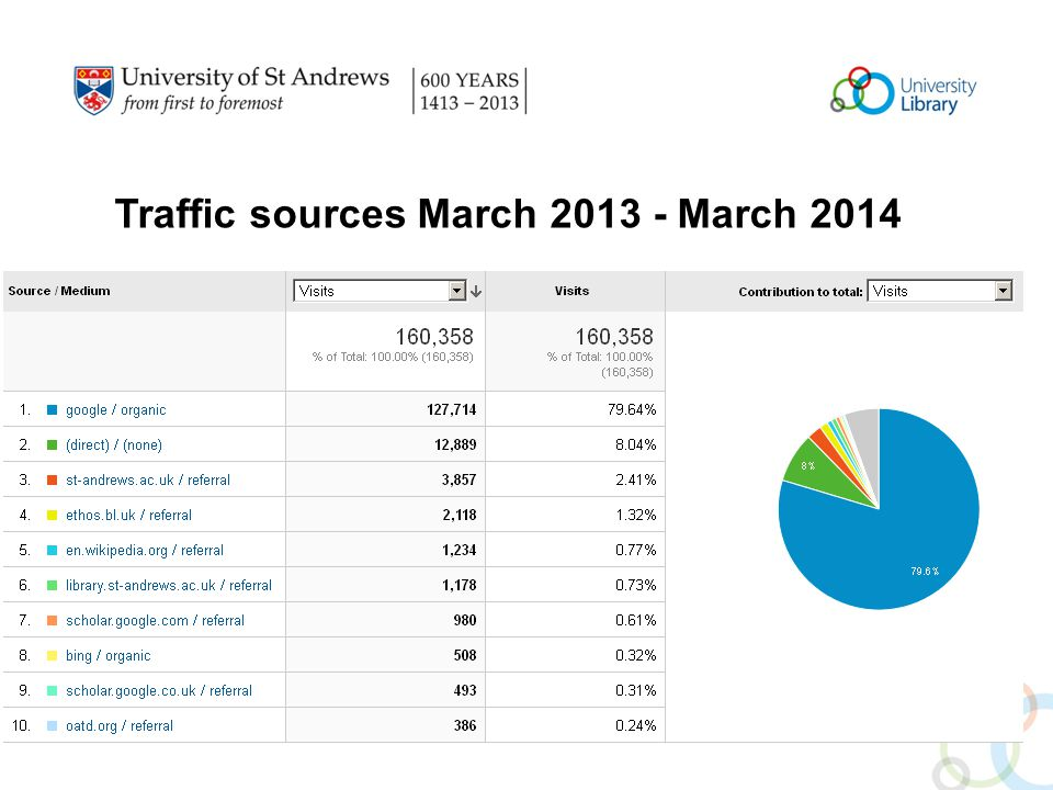 Traffic sources March 2013 - March 2014