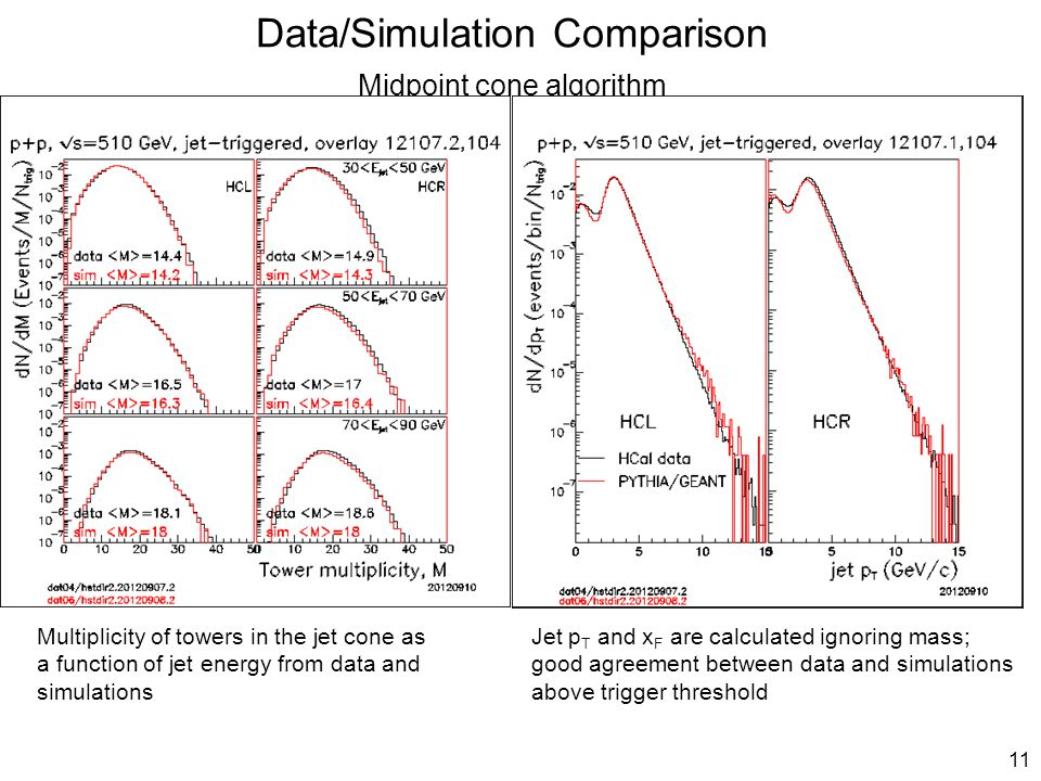 11 Data/Simulation Comparison Midpoint cone algorithm Jet p T and x F are calculated ignoring mass; good agreement between data and simulations above trigger threshold Multiplicity of towers in the jet cone as a function of jet energy from data and simulations